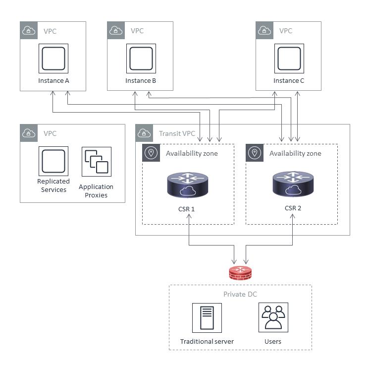 Cisco Cloud Services Router (CSR) 1000v
